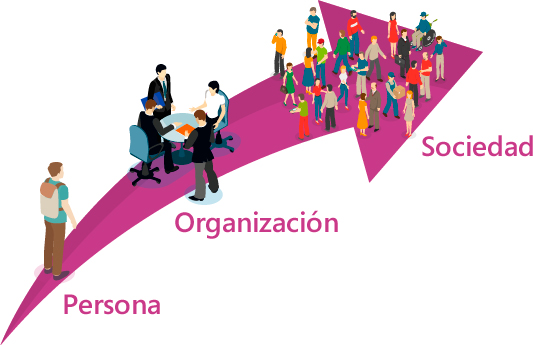 Persona Organizacion Sociedad - Orientarte
